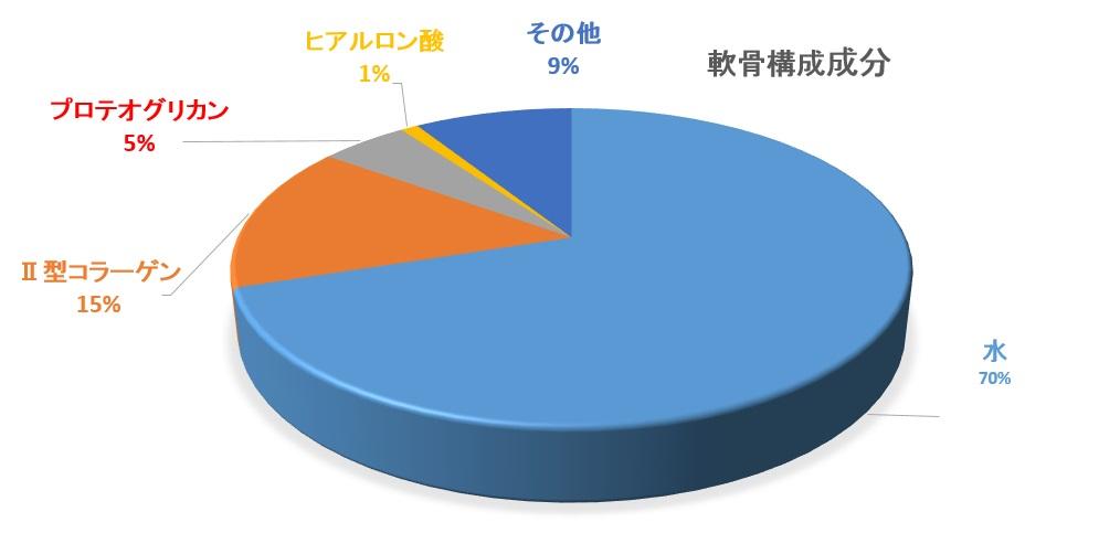 節々成分のグラフ